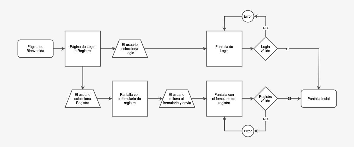 user flow, diagrama de flujo, flujo de usuario,