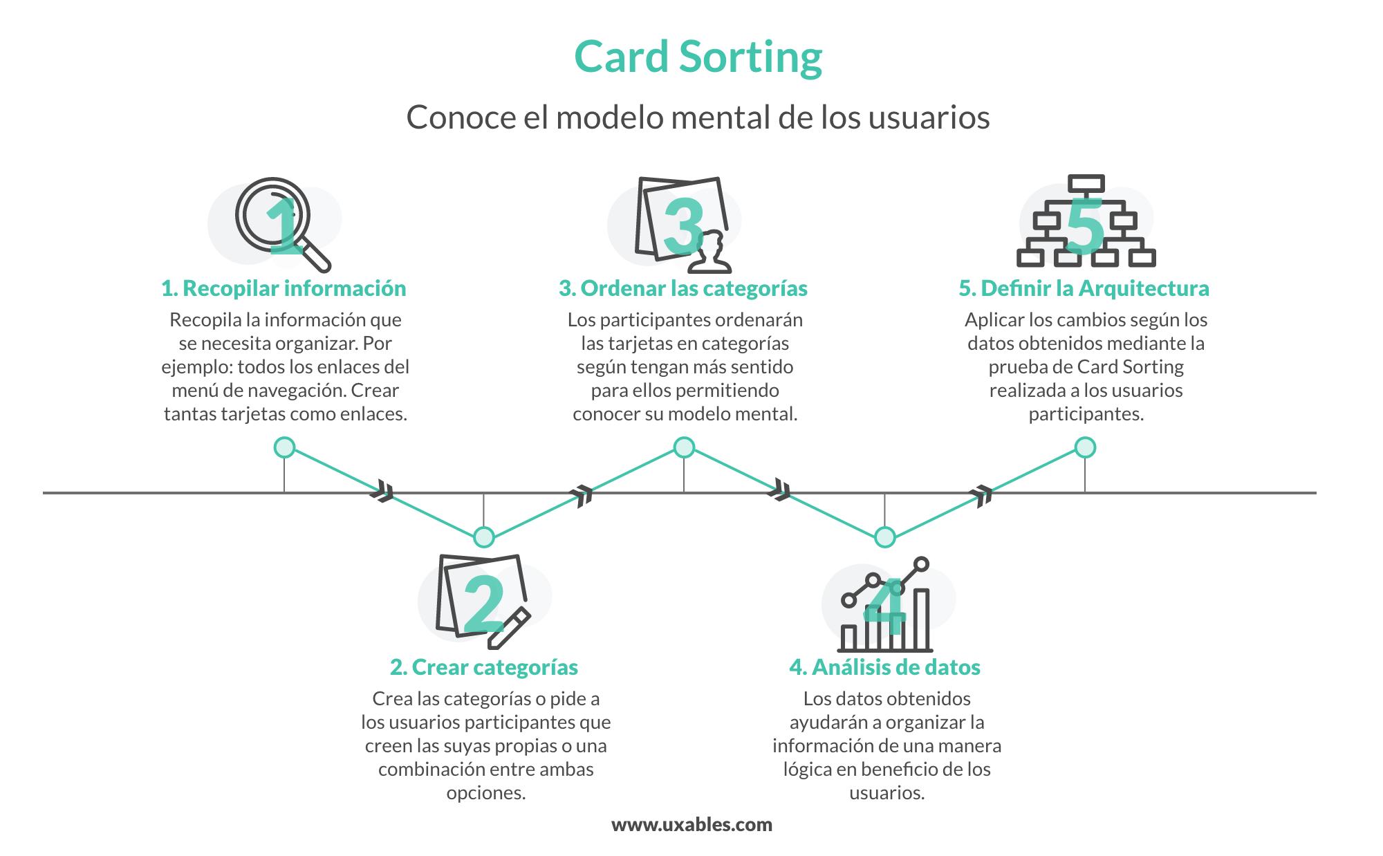 inforgrafia card sorting, card sorting, usablidad, ux, experiencia de usuario,