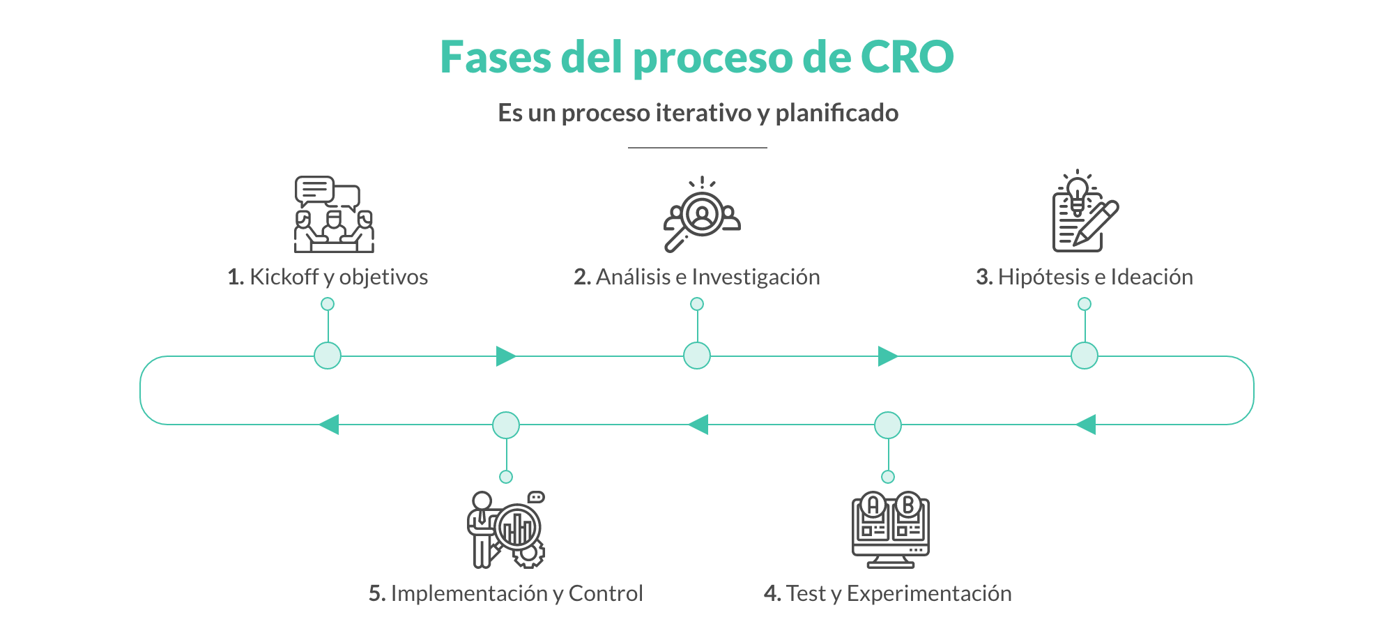 CRO, Conversion Rate Optimization, proceso DRO, ux, ui, usabilidad, experiencia de usuario, test ab,